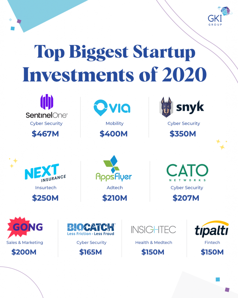 Israeli startups report 2020